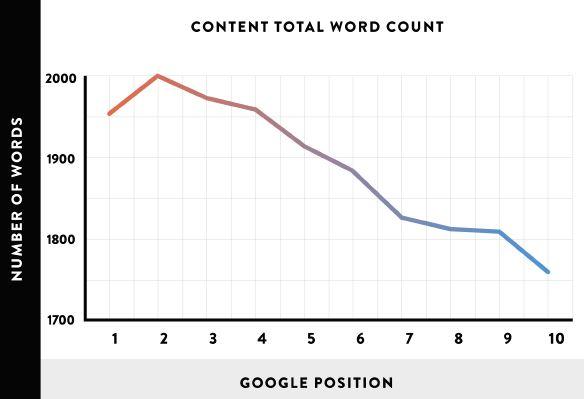 long-content-stat-smarter-world